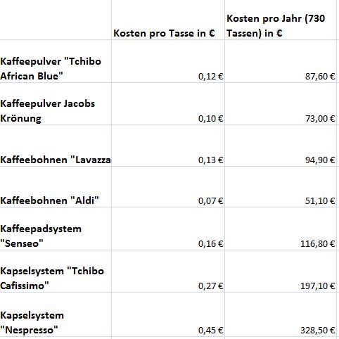 tabelle kosten